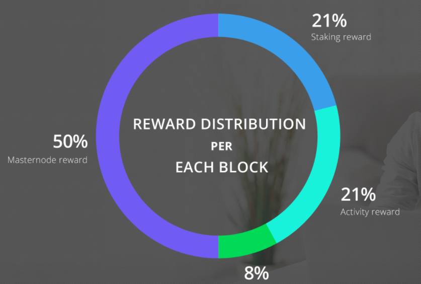 3.Netbox-Reward-Distribution.png